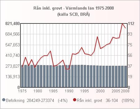 varmland_folk_ran_1975_2008_small