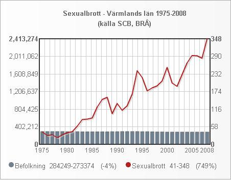 varmland_folk_sexualbrott_1975_2008_small