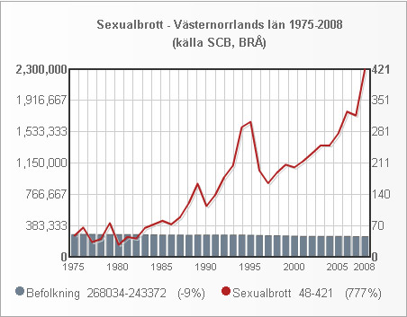 vasternorrland_folk_sexualbrott_1975_2008_small