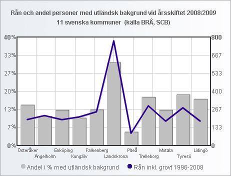 ran_andel_utlandsk_11_kommuner_small