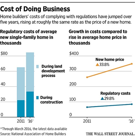 Cost of doing Housing Business
