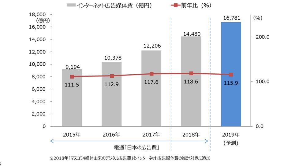 日本国内のインターネット広告費