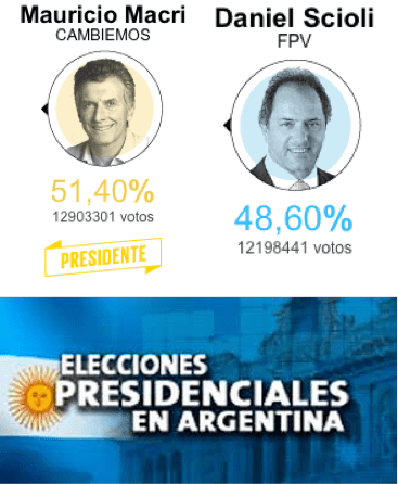 Results of the run-off election showed Macri defeated Scioli and signaled a change in Argentine Politics.