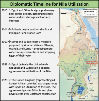 Diplomatic Timeline of Nile Water Utilization