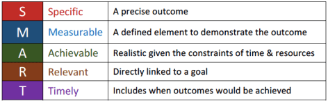 Table Defining SMART Student Learning Outcomes