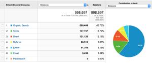 online marketingen kanalen google
