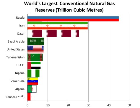 Russia Natural Gas