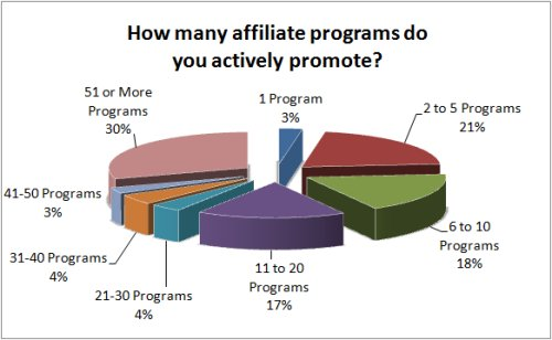 How many affiliate programs do you actively promote?