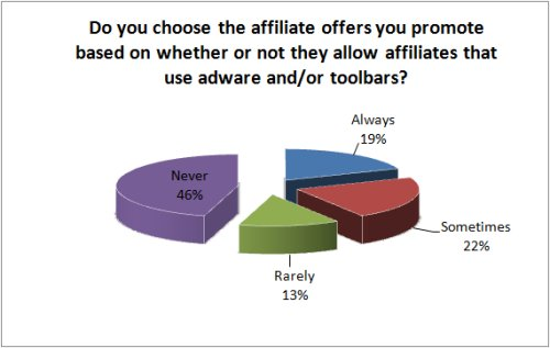 Opinions on adware and toolbars by affiliates
