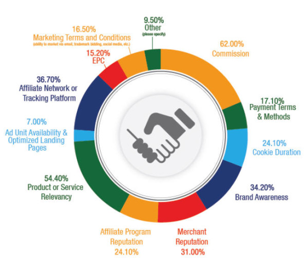 Affstat 2013 why affiliates choose certain affiliate programs