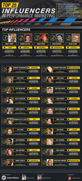 top-25-influencers-performance-marketing-2014-full
