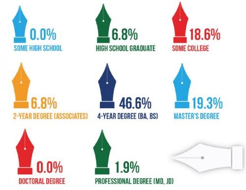 AffStat 2013 levels of education