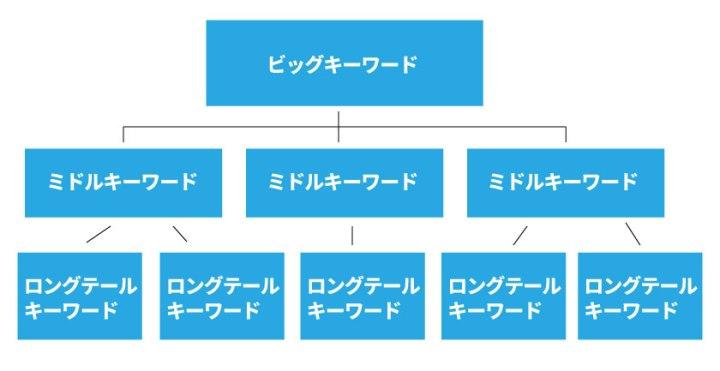 ロングテールキーワード戦略の設計図