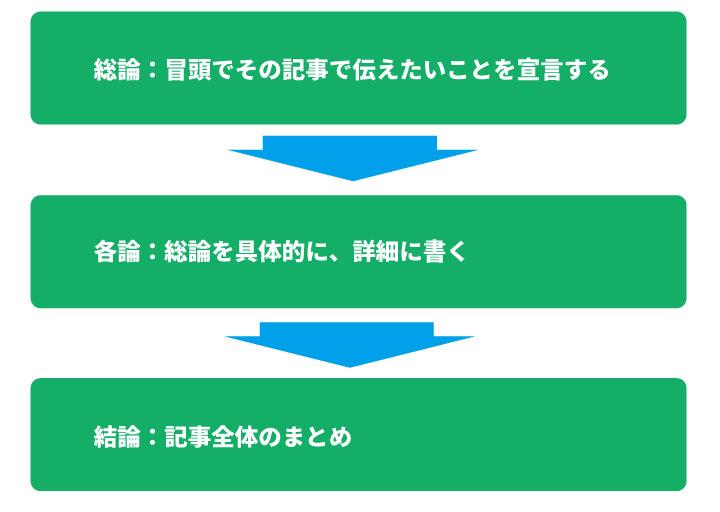 記事の書き方(ロジカル)