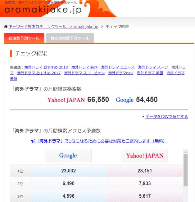 アラマキジャケで海外ドラマの推定検索数をチェック
