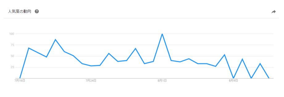 Yahoo!検索データ過去30日