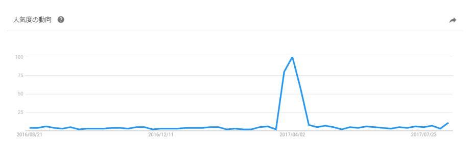 Yahoo!検索データ過去12ヶ月