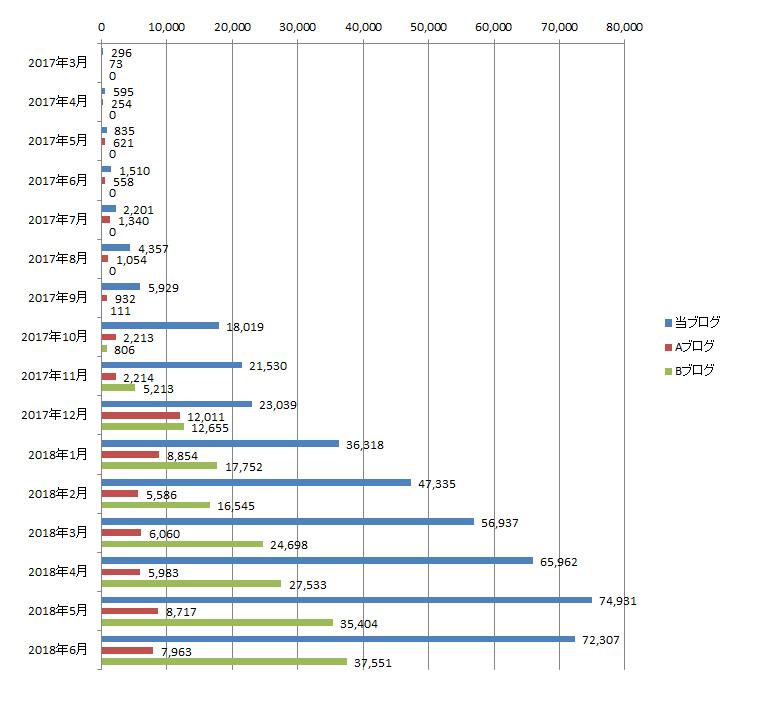 2018年6月までのアクセス数の推移