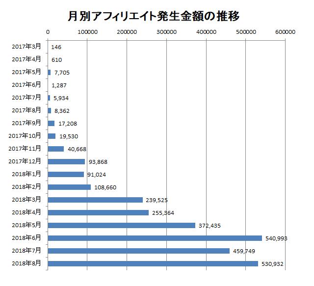 2018年8月までの月別アフィリエイト報酬額の推移