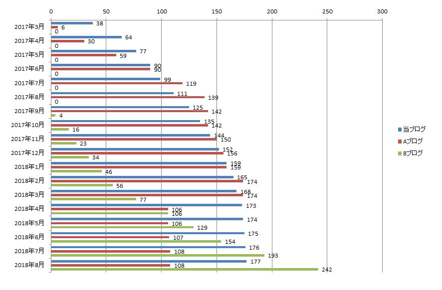 2018年8月までのブログ記事数の推移