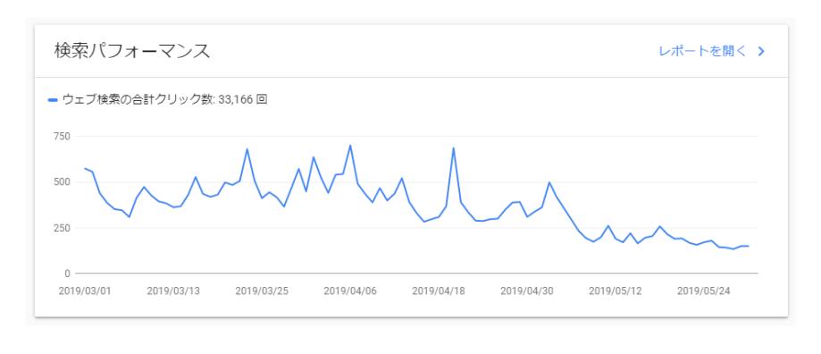 Googleアップデートによる順位下落