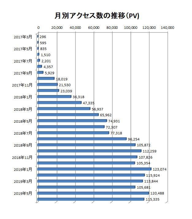 2017年3月から2019年5月までの当ブログでのアクセス数の推移