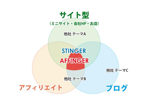 AFFINGER5はどんなブログ運営に向いている?