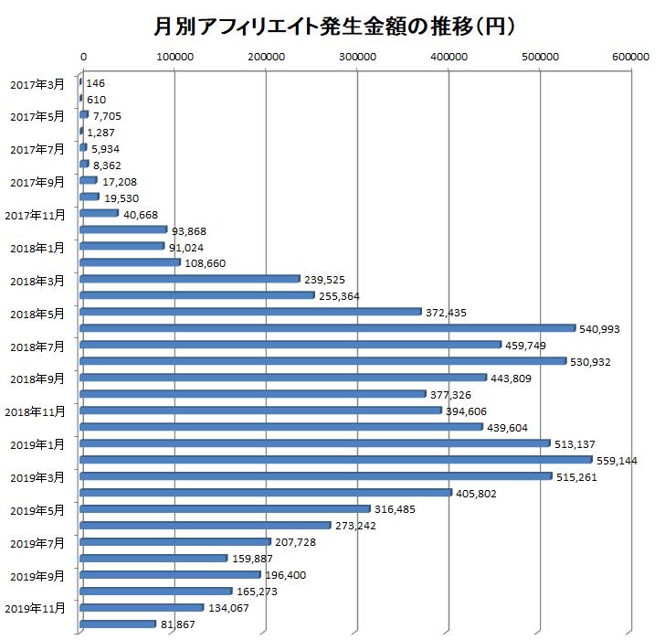 2017年3月から2019年12月までの月別アフィリエイト報酬額の推移