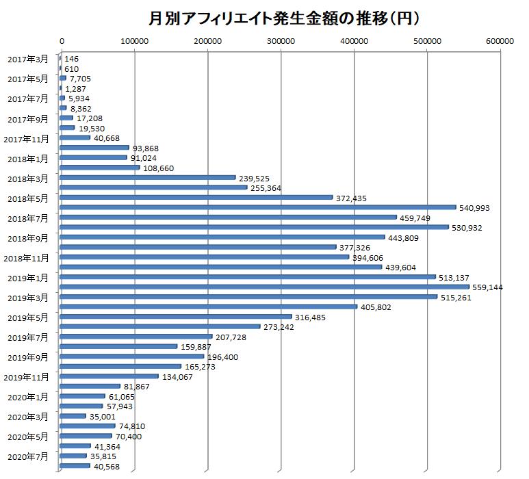 2017年3月から2020年8月までの月別アフィリエイト報酬額の推移