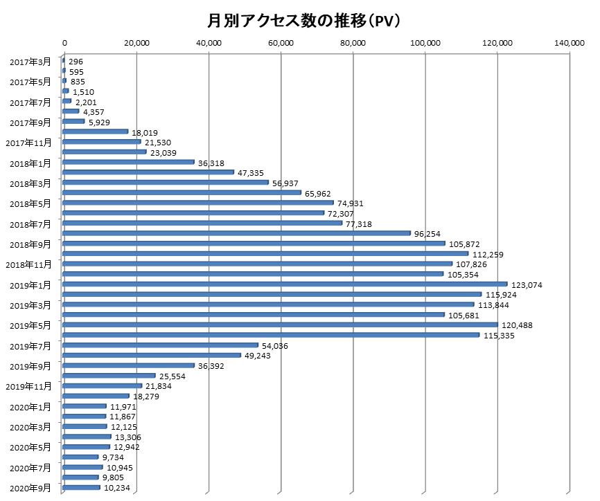 2017年3月から2020年9月までの当ブログでのアクセス数の推移