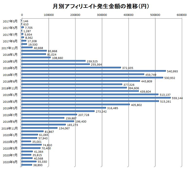 2017年3月から2020年10月までの月別アフィリエイト報酬額の推移