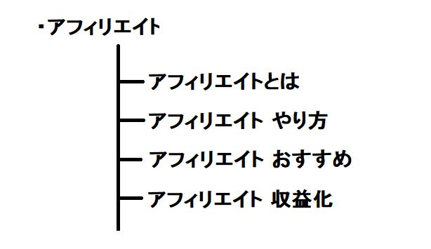 【完全網羅】ラッコキーワードツールの登録方法と使い方-基本から応用まで使い倒す術