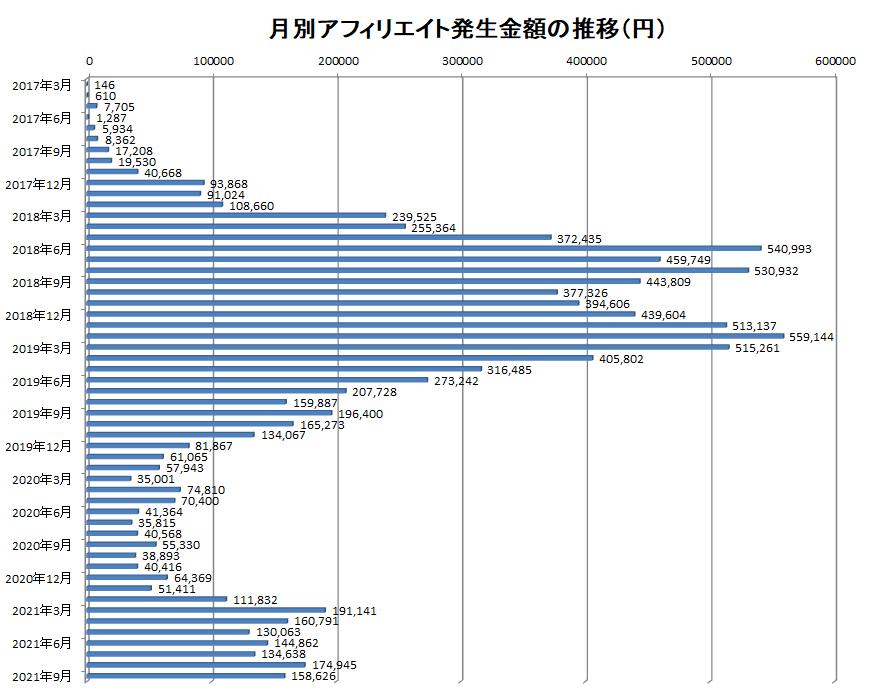 2017年3月から2021年9月までの月別アフィリエイト報酬額の推移