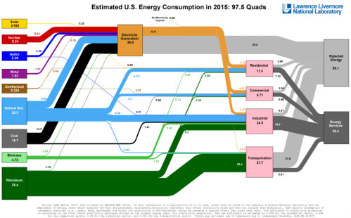 energy-consumption-sankey-1