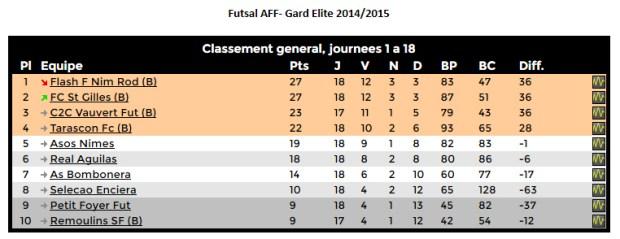 classement-championnat-futsal-gard-elite