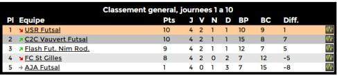 classement-final-5-futsal-2015
