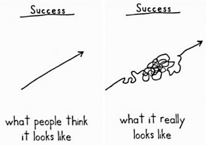 "Demetri Martin on what ""success"" really looks like (from George Couros' blog)"