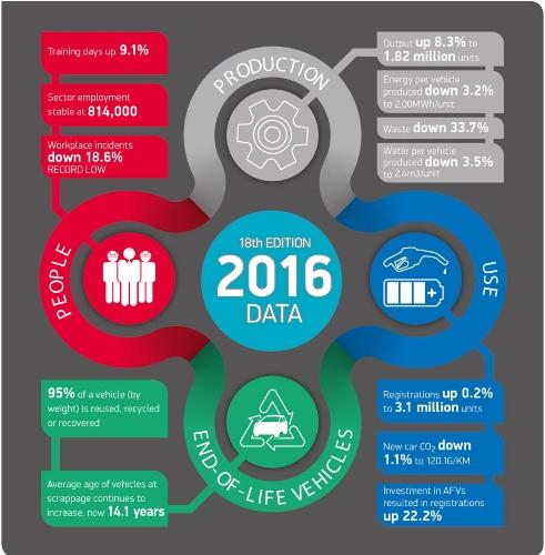 https://i1.wp.com/afia.pt/wp-content/uploads/2017/06/smmt-sustainability2017.jpg?resize=491%2C500