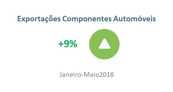 Exportações de componentes automóveis aumentaram 9%