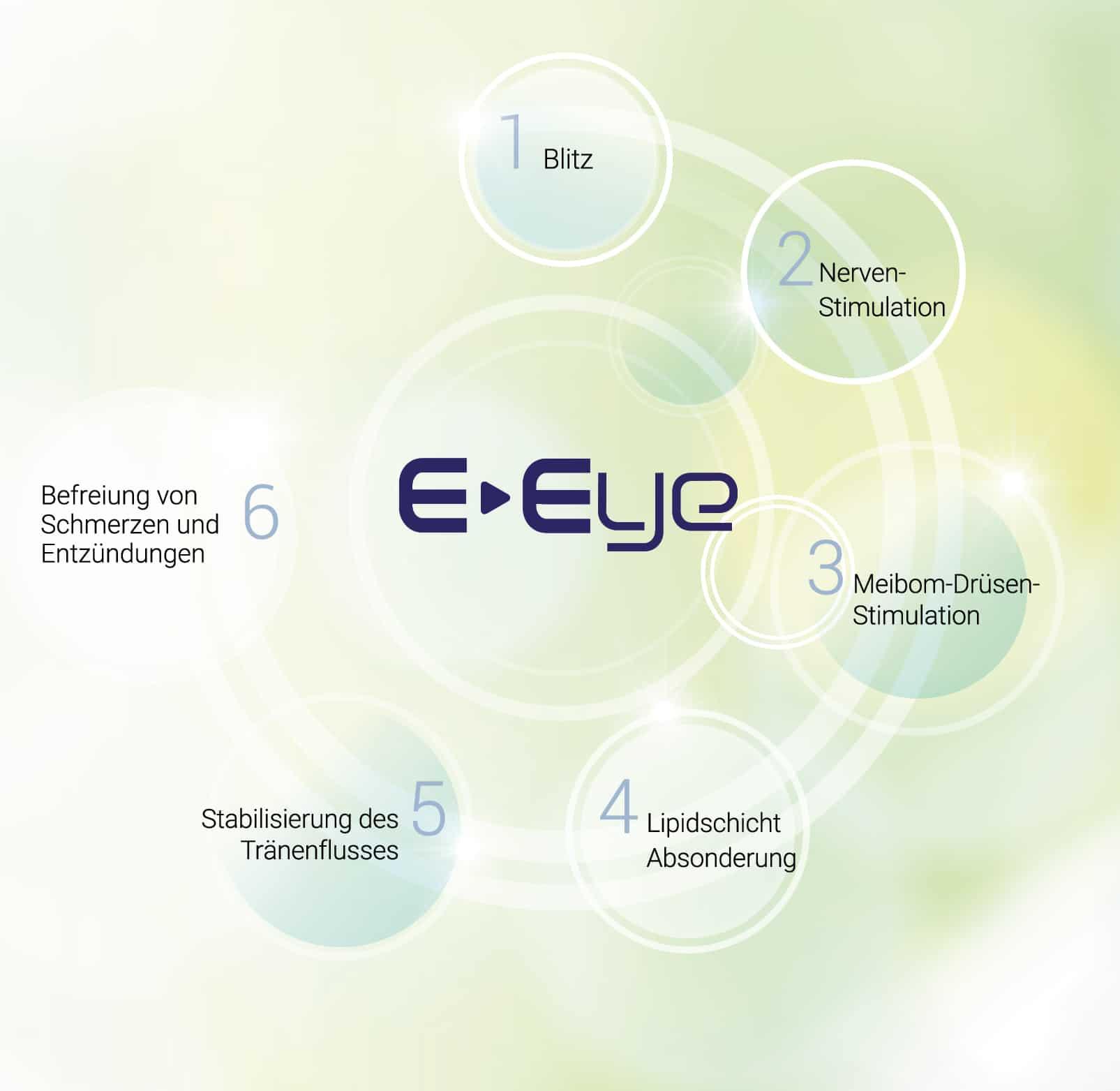 E-Eye Wirkungsschritte: Blitz | Nerven-stimulieren | Meibom-Drüsen stimulieren | Lipidschicht absondern | Tränenfluss stabilisieren | Befreiung von Schmerzen und Entzündungen