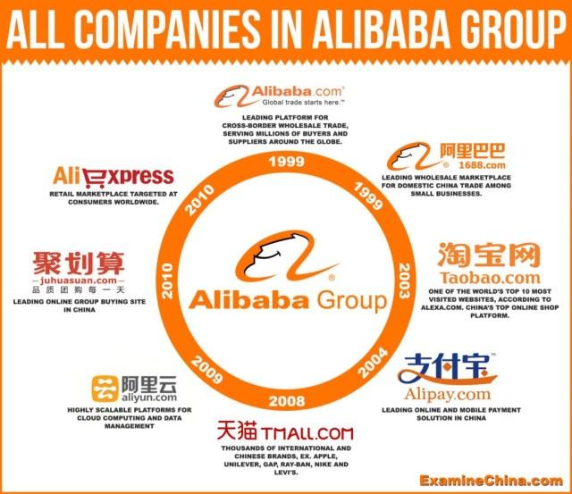 alibaba express brasil
