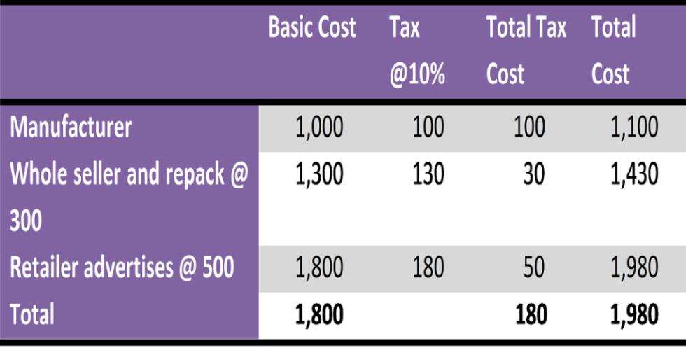 Tax after GST- Difference between PAN TAN TIN VAT GST DIN