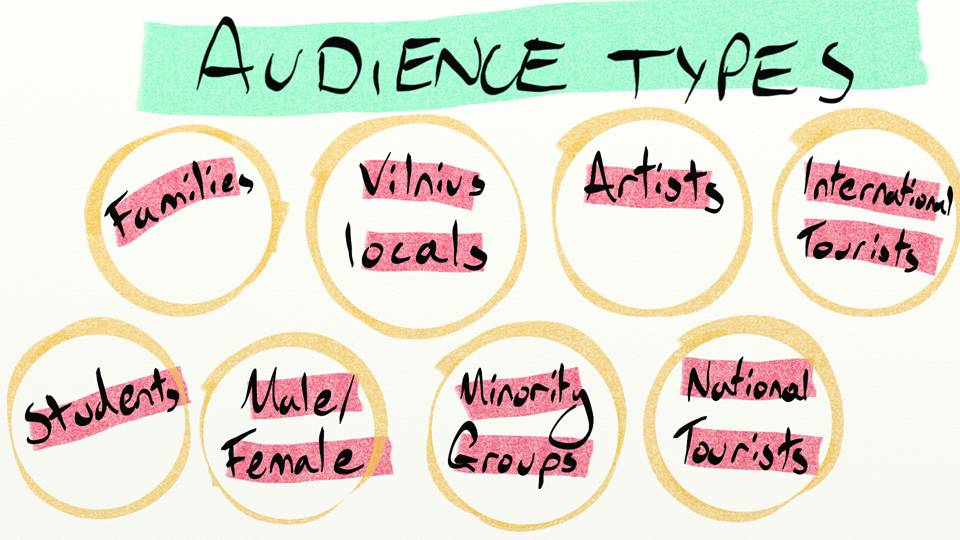 Audience segmentation types museum traditional
