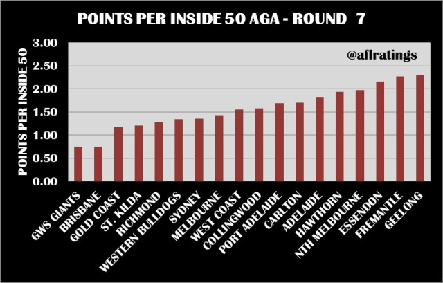 2021 Stats: Points Per Inside 50 Round 7