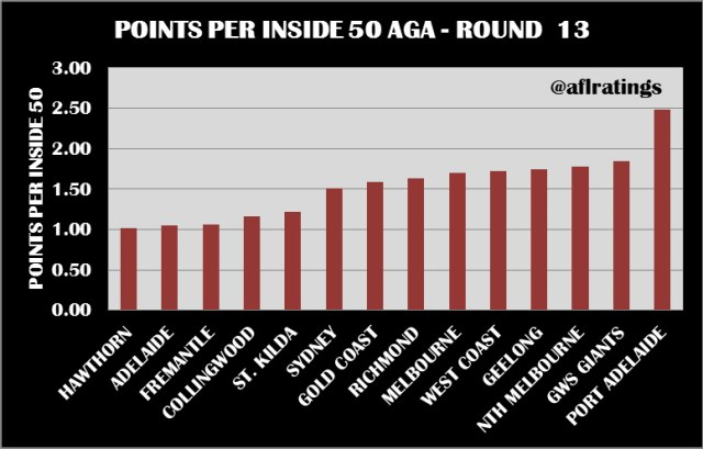 2021 Stats: Points Per Inside 50 Round 13