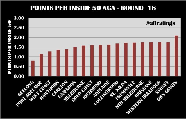 2021 Stats: Points Per Inside 50 Round 18
