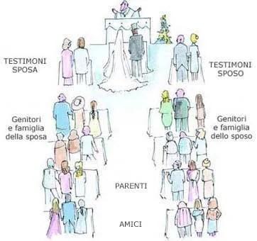 disegno per come disporsi in chiesa dopo il corteo  nuziale