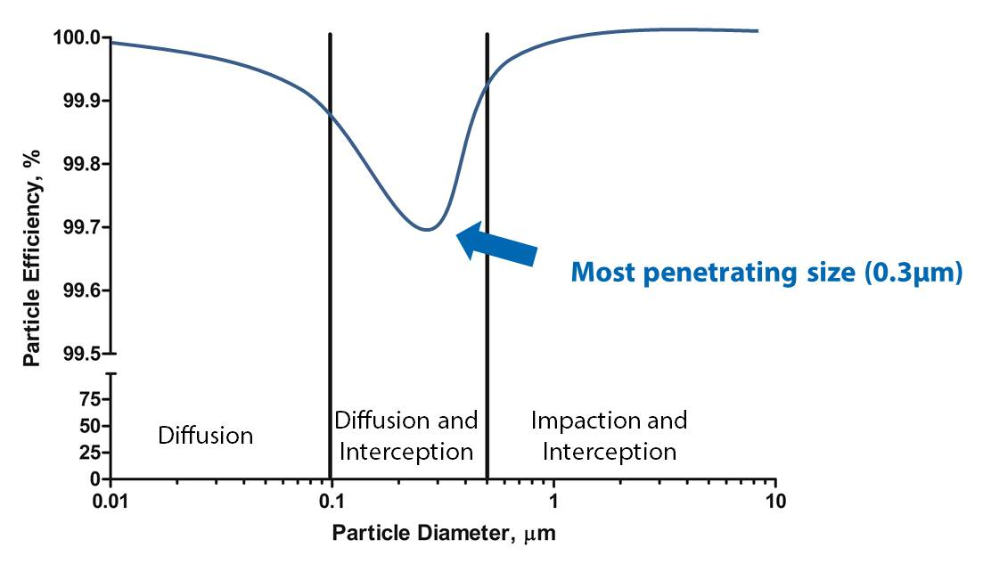 hepa graph of particles