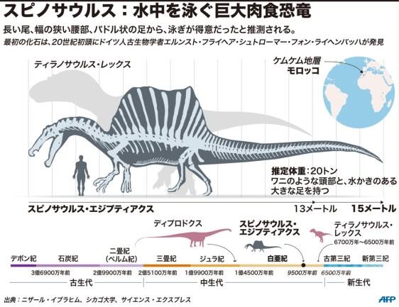「スピノサウルス」の画像検索結果