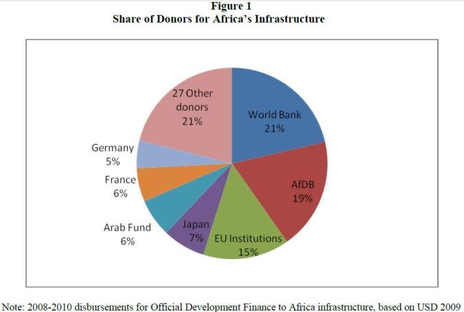 (D) Africa infra i nvestment share